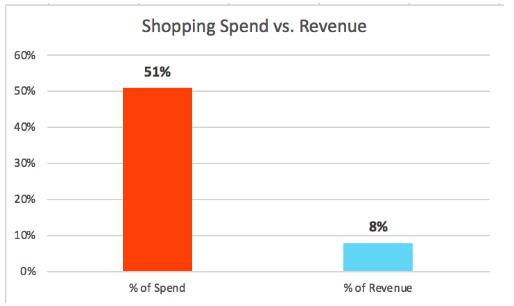 gold-pan-technique-product-revenue-discrepancy