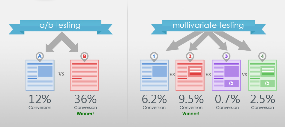 what is CRO - multivariable testing
