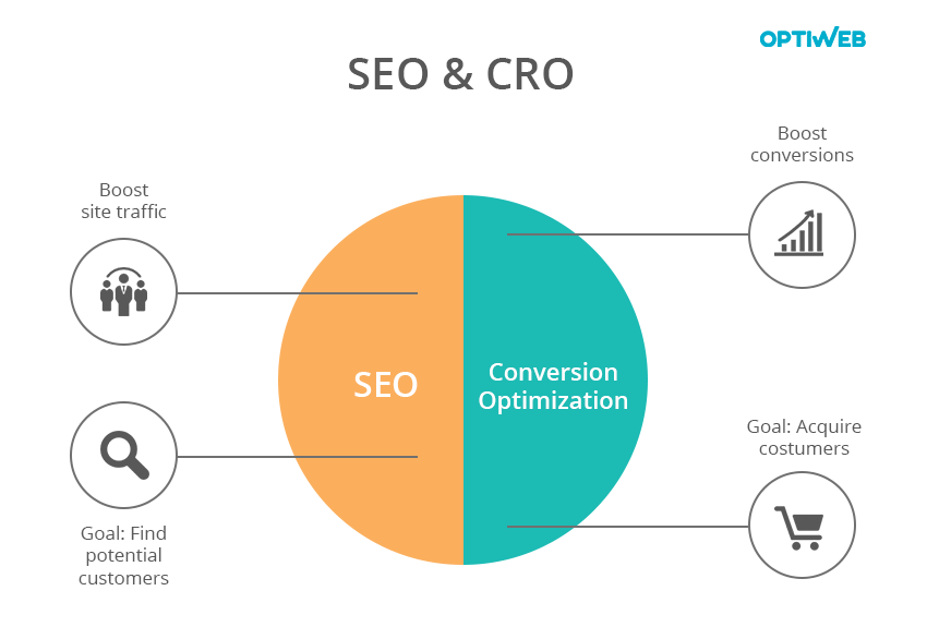 what is CRO - SEO versus CRO