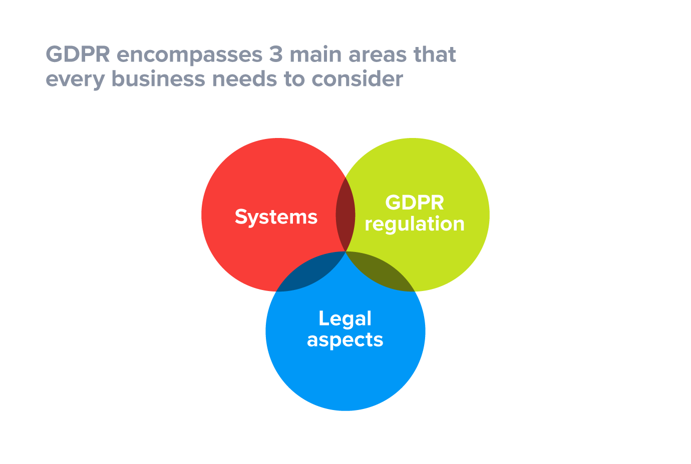 GDPR compliance encompasses 3 main areas of focus: systems, regulation, and legal aspects.