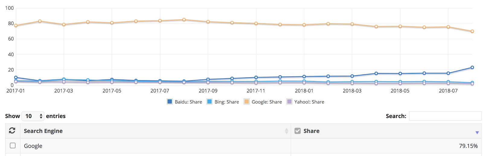 Search Versus Display image 2: search engine market share