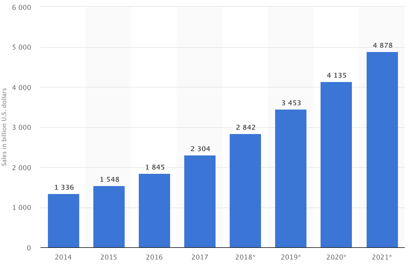 Bing Shopping image 5: Statista stats for ecommerce sales