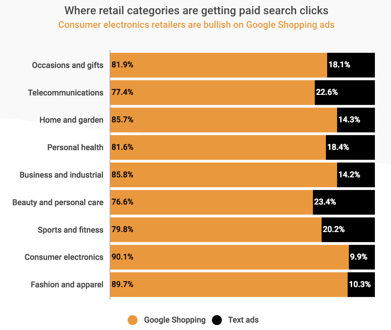 Bing Shopping image 3: Quarter 1 2018 stats