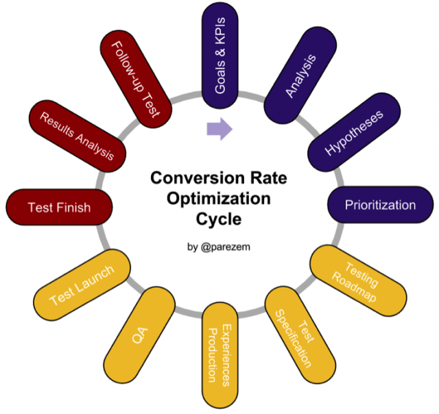 CRO Audit image 1: The complete CRO cycle