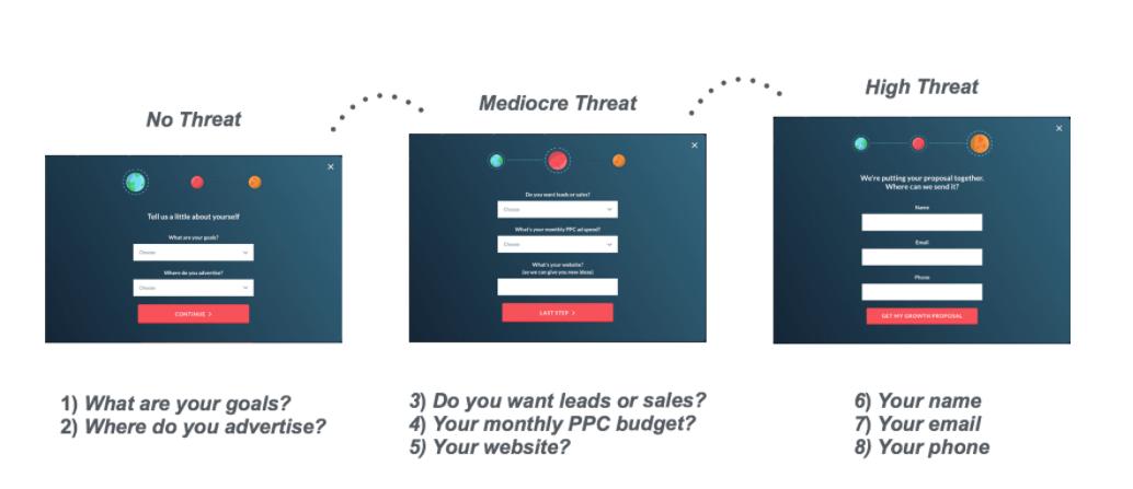 Grow with Digital Marketing threatlevel