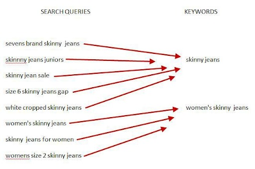 keyword:search term ratio example