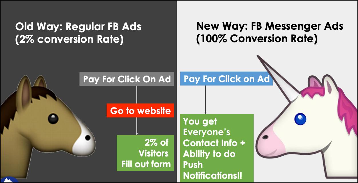 facebook-messenger-chatbot-conversion-rate-optimization-image-25