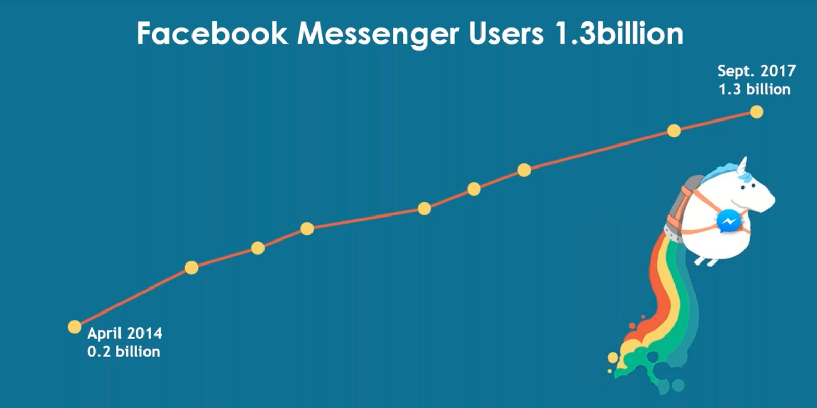 facebook-messenger-chatbot-conversion-rate-optimization-image-3
