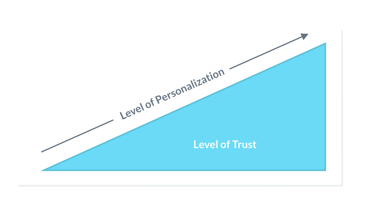 Trust to personalization ratio