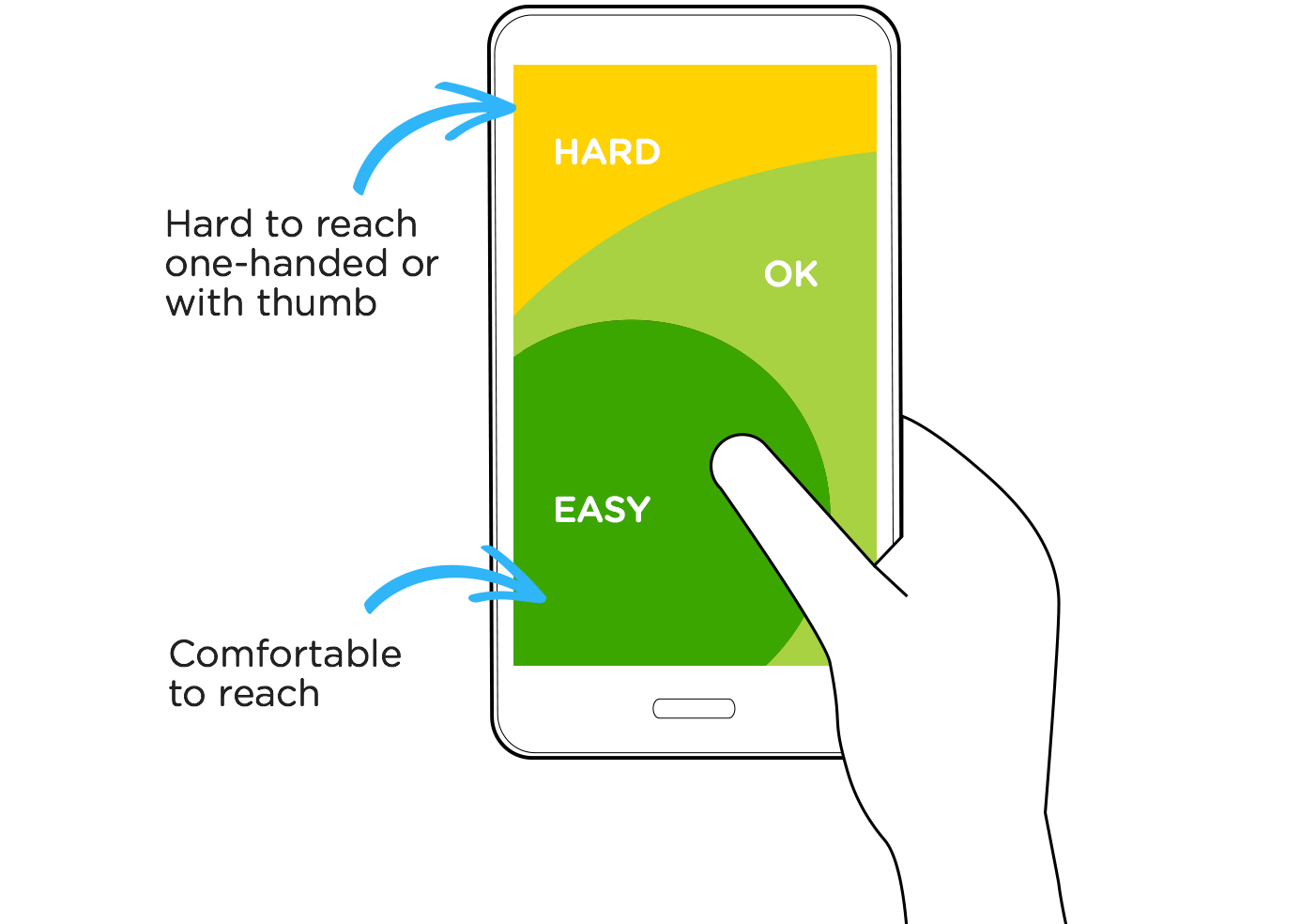 Unbounce landing page tip: make taps easy