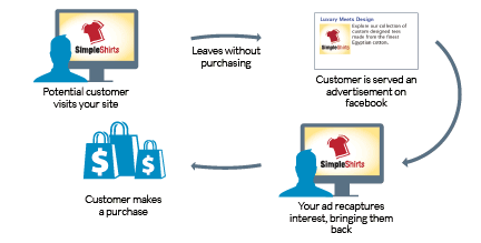 outline of the basic remarketing structure