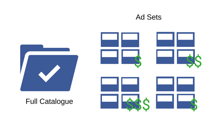finding the right ad set in your full product catalog