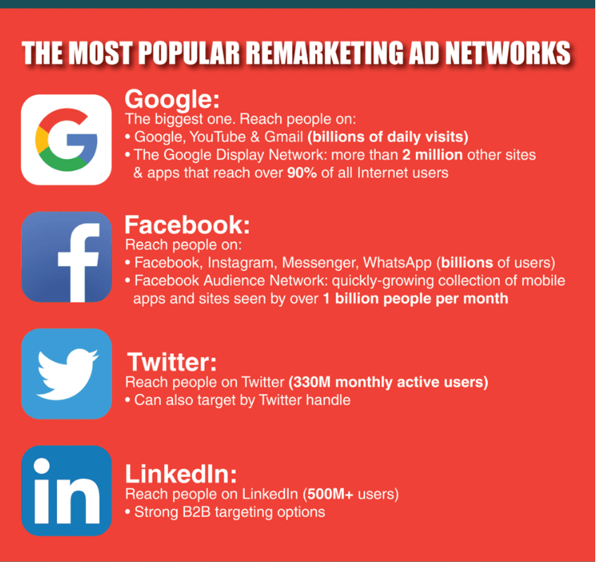 Facebook Remarketing Image 3 - most popular remarketing networks