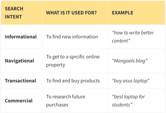 Chart organizing the different levels of search intent that can appear for the same keyword: 1) informational, 2) navigational, 3) transactional, 4) commercial