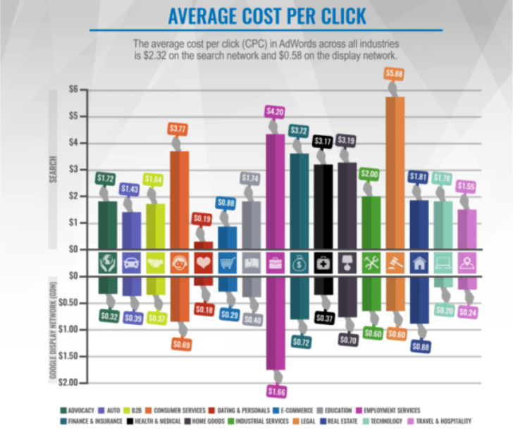 Bar graph listing the major industries advertising on Google Search Network and their average Cost Per Click. Industries included are: Advocacy, Auto, B2B, Consumer Services, Dating, eComm, Education, Employment, Finance, Health, Industries, Legal, Real Estate, Tech, Travel