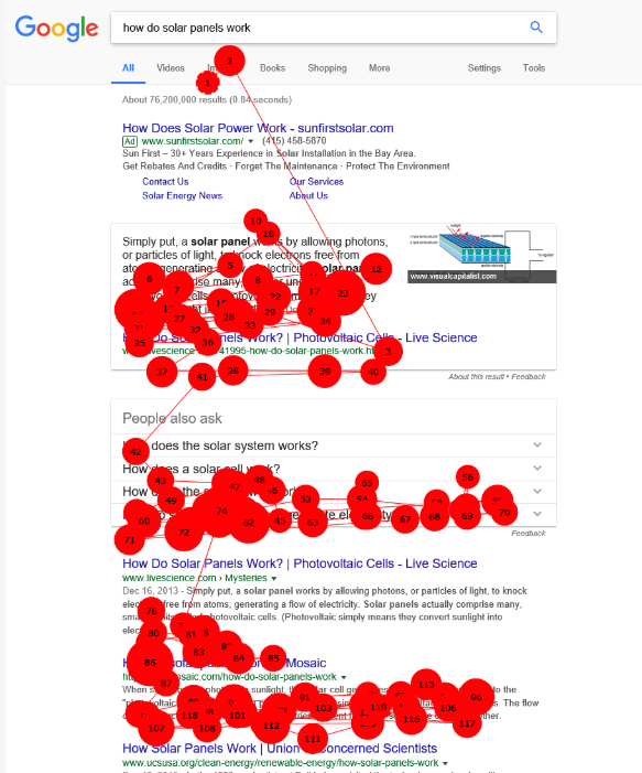 """A screenshot of a click-map of a Google SERP for the search query: """"how do solar panels work"""" and the results showing how most clicks zoom right past the paid ads section onto the featured snippet and the organic results."""