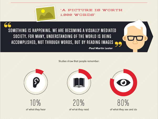 Infographic depicting the importance of visual interaction for user memory: User's remember 10% of what they hear, 20% of what they read, and 80% of what they see and do. You should prioritize your ad content based on these stats.