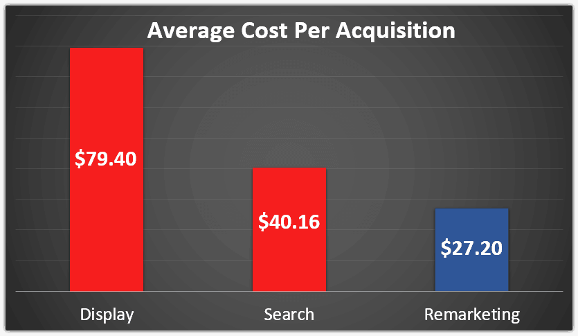 Facebook Remarketing Stats Image 2 - Average CPA by display, search, and remarketing shows that remarketing wins