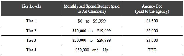 Chart organized by increasing tiers of ad spend matched with an appropriately weighted percentage of ad spend for the agency fee.