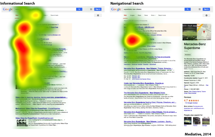 Screenshot of a classic heatmap of a Google Search Engine Results Page (SERP) depicting the high level of activity above the fold and the lack there of below.