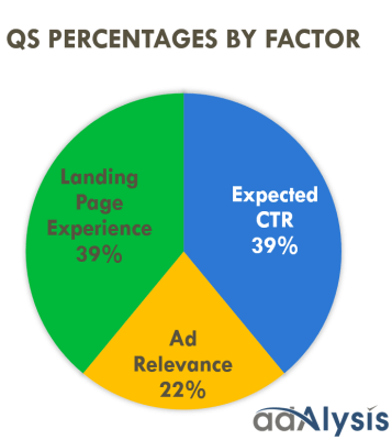 Adalysis and Search Engine Land attempt to crack the Quality Score back box with the following ratio: Landing Page Experience (39%) + Expected CTR (39%) + Ad Relevance (22%).