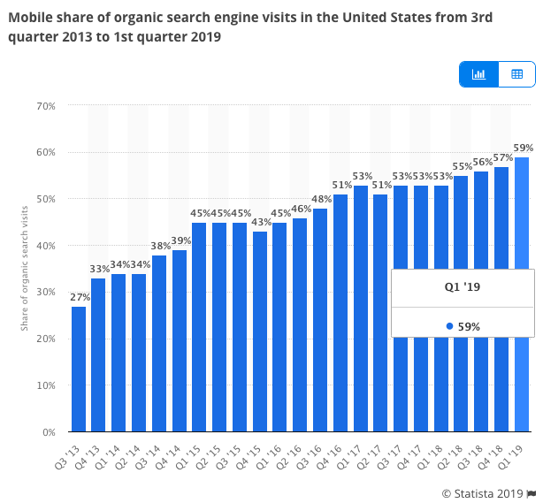 Screenshot of a Bar Graph showing the mobile search clicks taking up the majority of GSN clicks at 59%