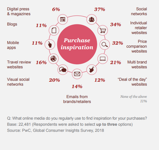 Facebook Remarketing Image 4 - percentage of purchase inspiration by device and platform
