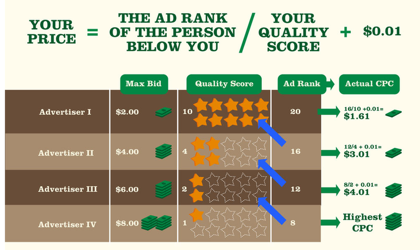 chart for calculating bid prices by dividing ad rank of person below you by your own quality score and then adding minimum payment necessary to beat bid ($0.01)