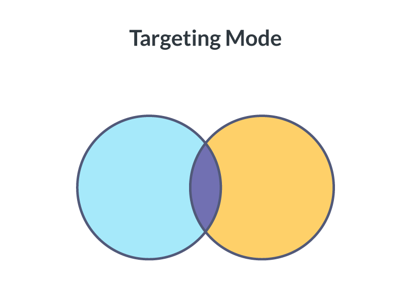 blog post image bottom feeding approach img7 - audiences and keyword targeting venn diagram