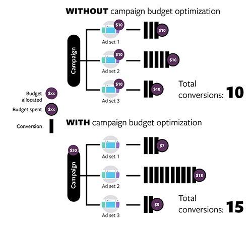 blog-post-image-facebook-power-5-image-4-campaign budget optimizatoin
