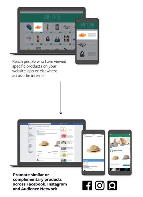 blog-post-image-facebook-power-5-image-11-how dynamic product ads work