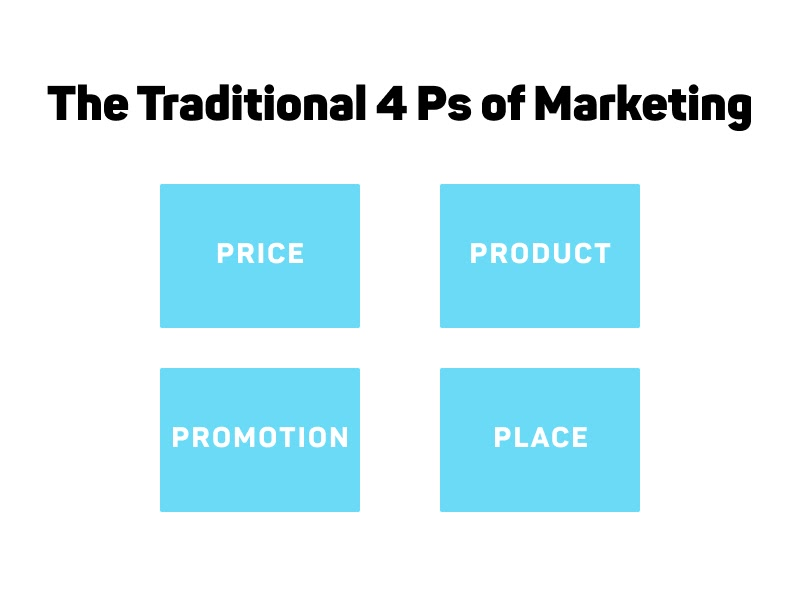 The Traditional 4 Ps Of Marketing