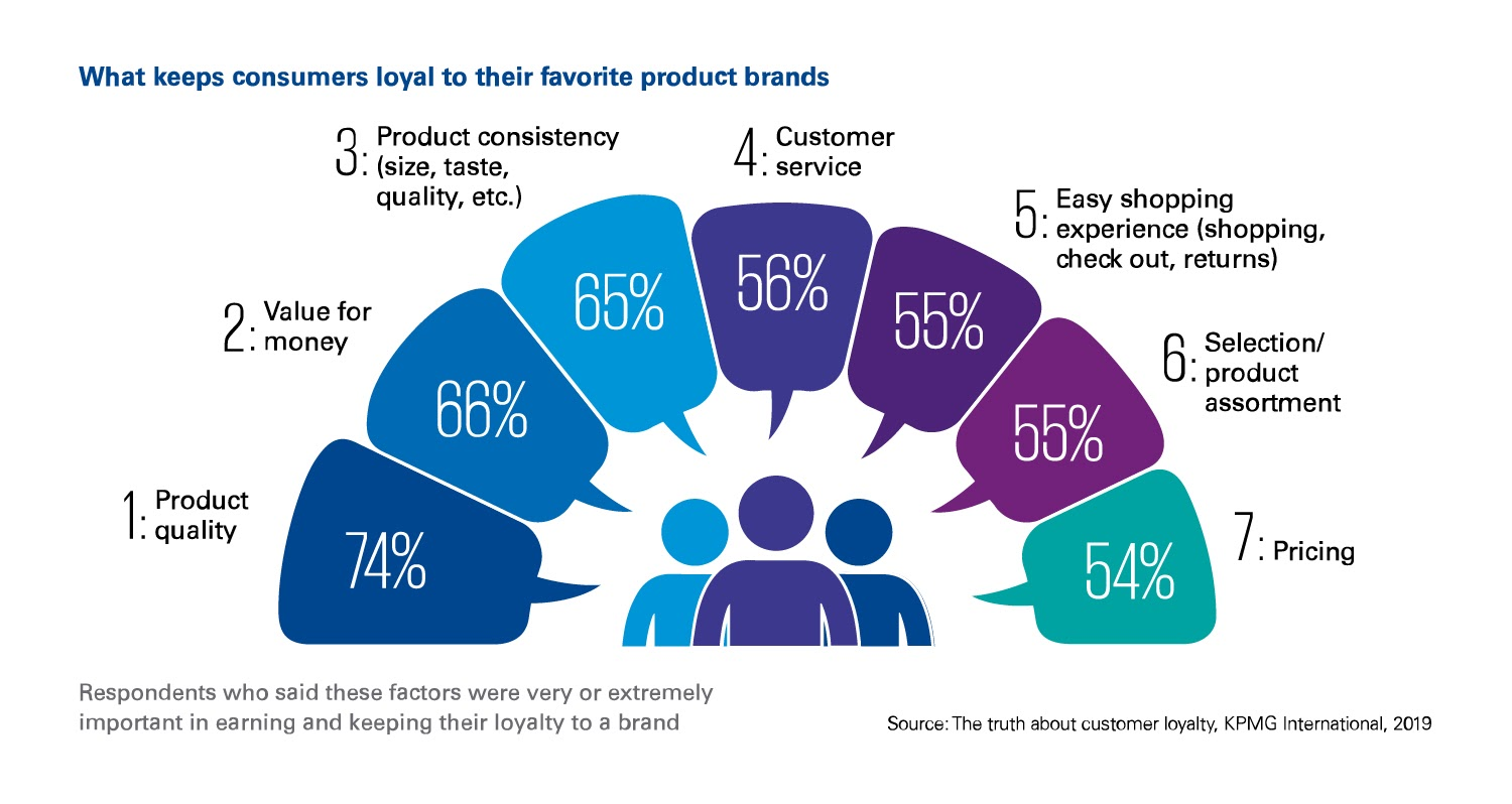 What Keeps your Customer Loyal