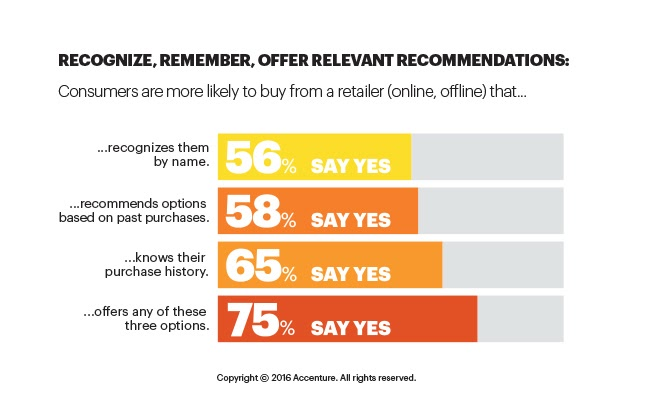 What Makes Your Consumer More Likely to Buy