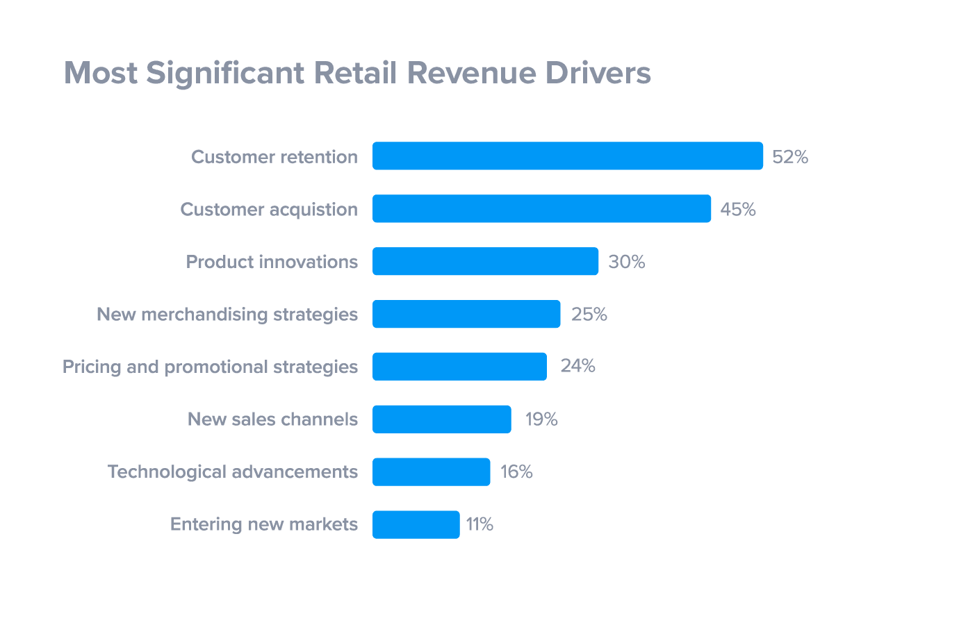 Most Significant Retail Revenue Drivers