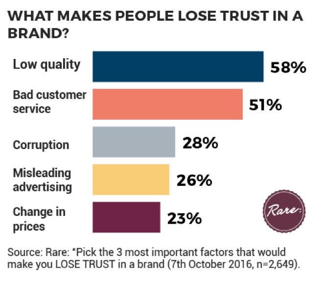 What Makes People Lose Trust in a Brand