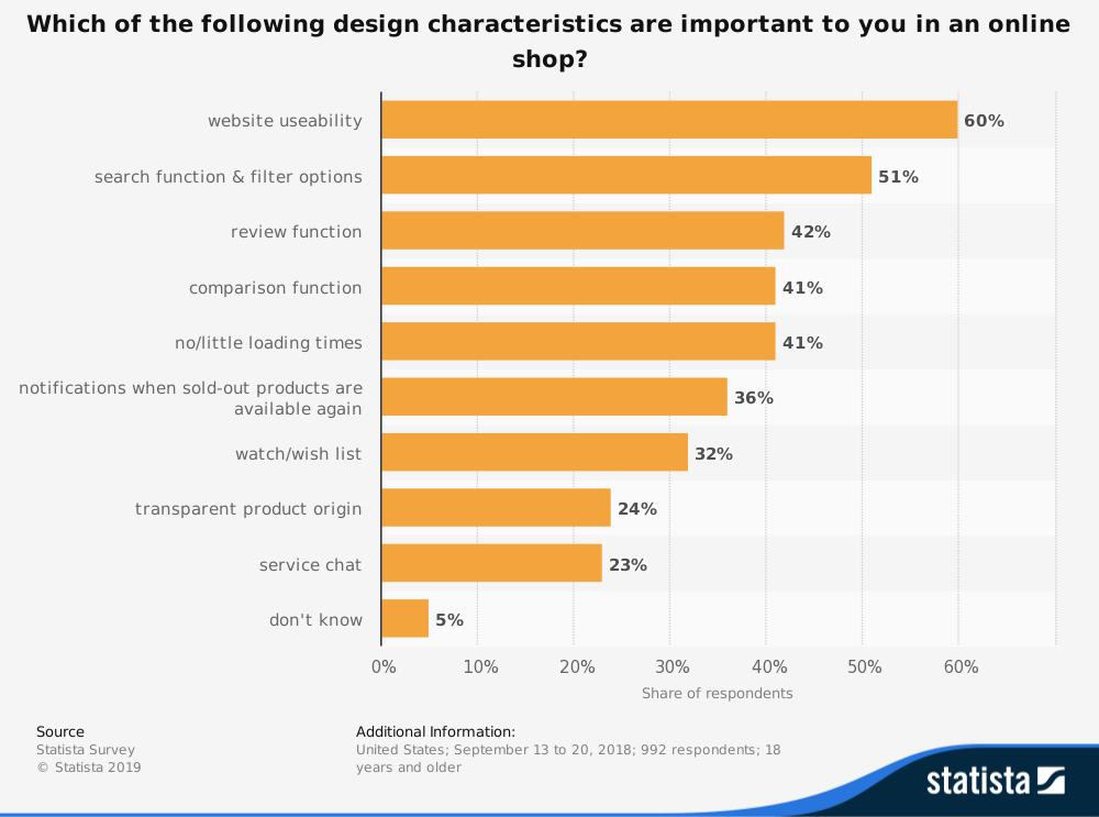 The Most Important Design Characteristics