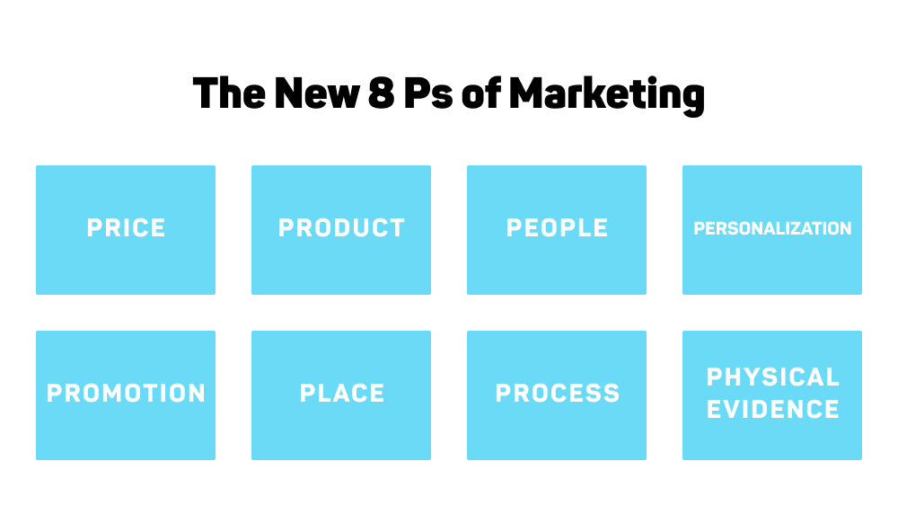 The NEW 8 Ps Of Marketing
