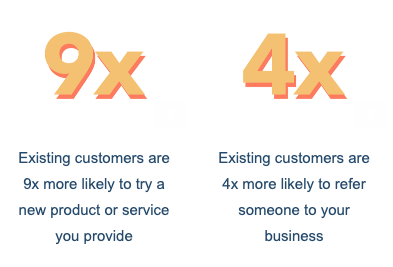 Existing customers are your best customers