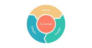 Traditional marketing wheel