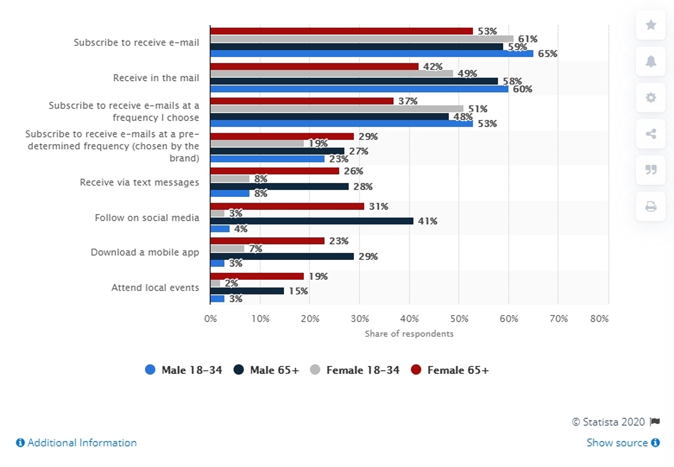 consumer preferences graph