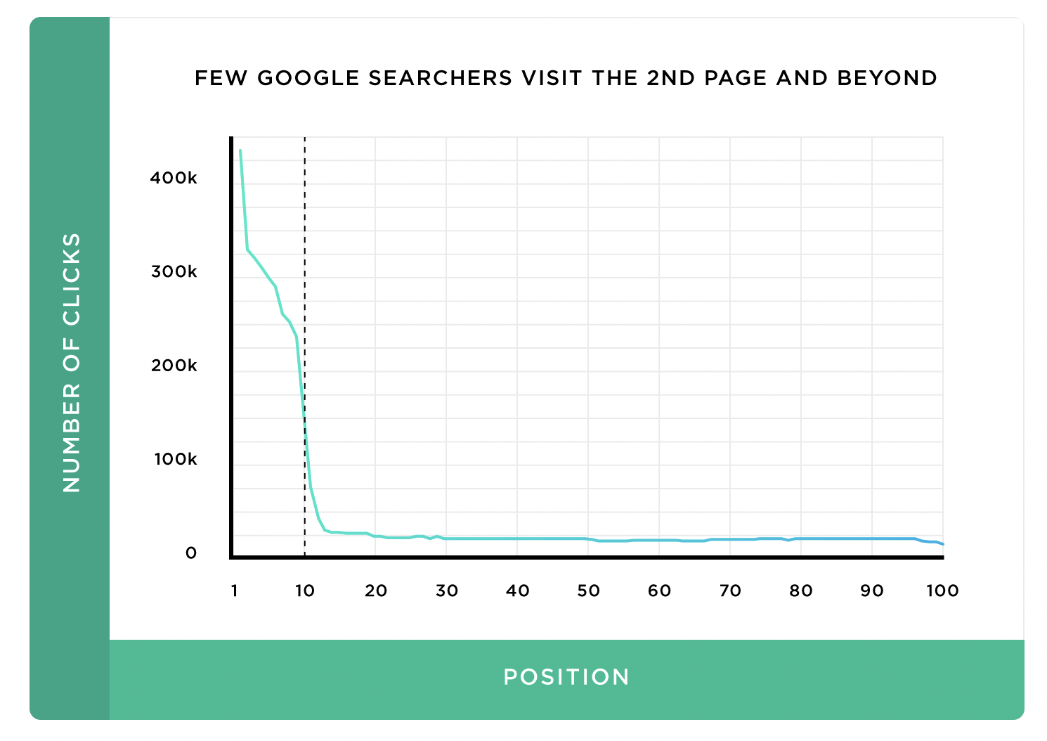 Less than 1% of Google searchers click on page two links
