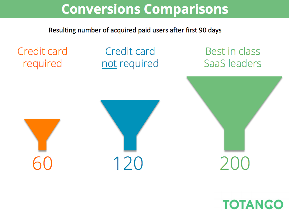 Comparison of requiring a credit card during the trial of a product vs not requiring a credit card
