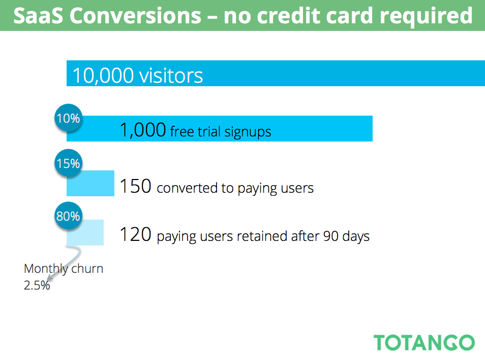 Only 12% of website visitors become paying clients after a free trial