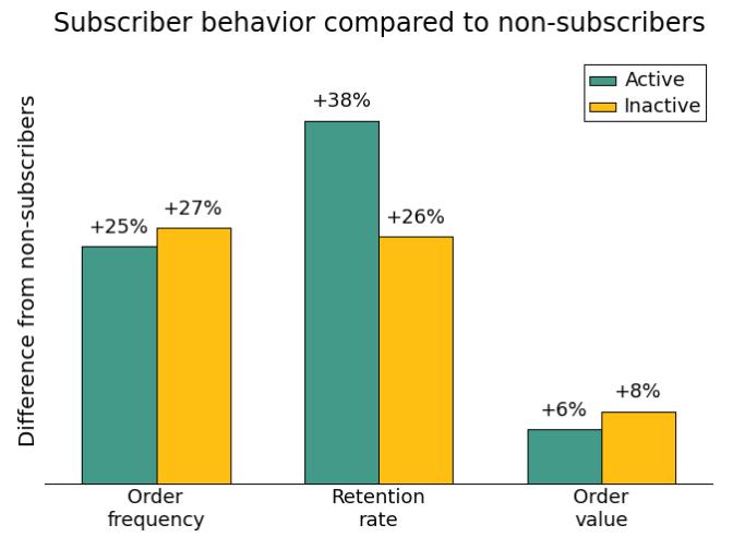 How a subscriber behaviors compared to a non-subscriber