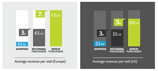 Repeat purchasers are 5x more valuable that one-time shoppers