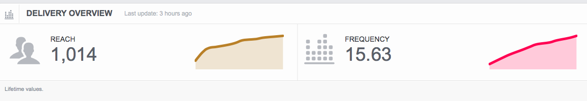 The only time high Facebook ad frequency makes sense.