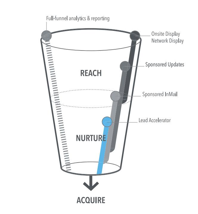 LinkedIn's reach and nurture