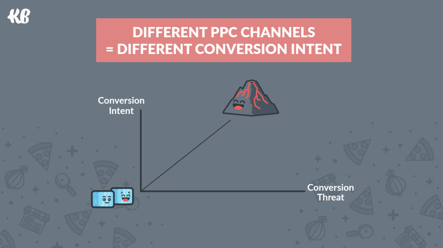 different PPC channels for different conversion intent