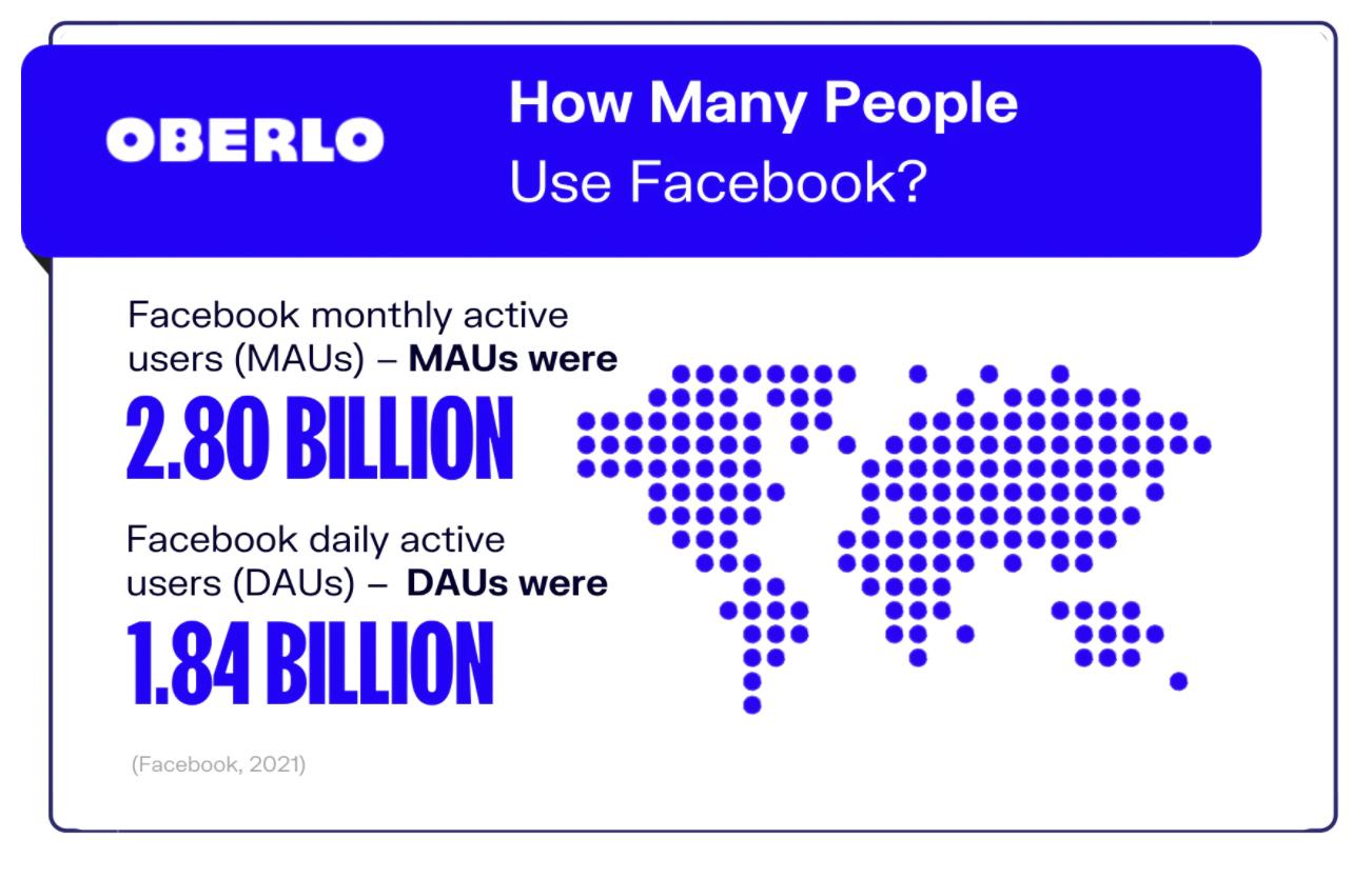 Facebook has billions of users